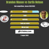 Brandon Mason vs Curtis Nelson h2h player stats
