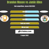 Brandon Mason vs Jamie Allen h2h player stats