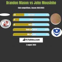 Brandon Mason vs John Mousinho h2h player stats