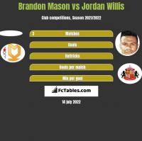 Brandon Mason vs Jordan Willis h2h player stats
