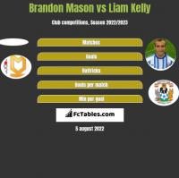 Brandon Mason vs Liam Kelly h2h player stats