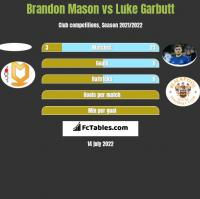 Brandon Mason vs Luke Garbutt h2h player stats