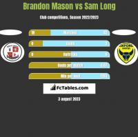 Brandon Mason vs Sam Long h2h player stats
