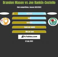 Brandon Mason vs Joe Rankin-Costello h2h player stats