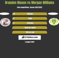 Brandon Mason vs Morgan Williams h2h player stats