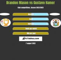 Brandon Mason vs Gustavo Hamer h2h player stats