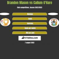 Brandon Mason vs Callum O'Hare h2h player stats