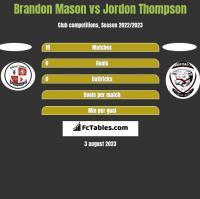 Brandon Mason vs Jordon Thompson h2h player stats