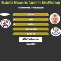 Brandon Mason vs Cameron MacPherson h2h player stats