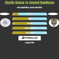 Charlie Rowan vs Connell Rawlinson h2h player stats
