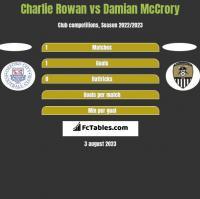 Charlie Rowan vs Damian McCrory h2h player stats