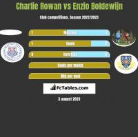 Charlie Rowan vs Enzio Boldewijn h2h player stats