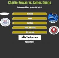 Charlie Rowan vs James Dunne h2h player stats