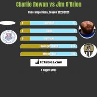 Charlie Rowan vs Jim O'Brien h2h player stats
