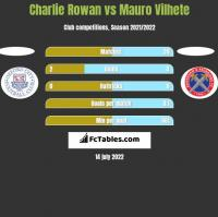Charlie Rowan vs Mauro Vilhete h2h player stats