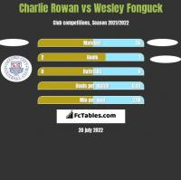 Charlie Rowan vs Wesley Fonguck h2h player stats