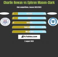 Charlie Rowan vs Ephron Mason-Clark h2h player stats