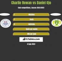 Charlie Rowan vs Daniel Ojo h2h player stats