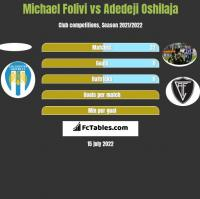 Michael Folivi vs Adedeji Oshilaja h2h player stats