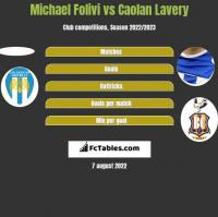 Michael Folivi vs Caolan Lavery h2h player stats
