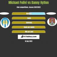 Michael Folivi vs Danny Hylton h2h player stats