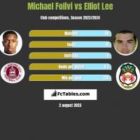 Michael Folivi vs Elliot Lee h2h player stats