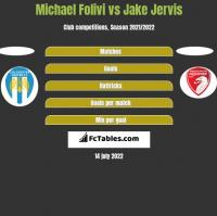 Michael Folivi vs Jake Jervis h2h player stats