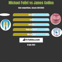 Michael Folivi vs James Collins h2h player stats