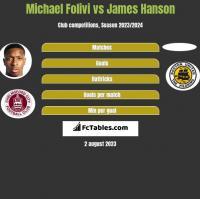 Michael Folivi vs James Hanson h2h player stats