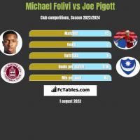 Michael Folivi vs Joe Pigott h2h player stats