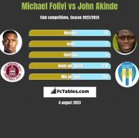 Michael Folivi vs John Akinde h2h player stats