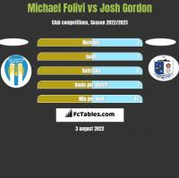 Michael Folivi vs Josh Gordon h2h player stats