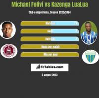 Michael Folivi vs Kazenga LuaLua h2h player stats
