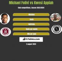 Michael Folivi vs Kwesi Appiah h2h player stats