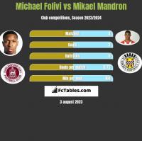 Michael Folivi vs Mikael Mandron h2h player stats
