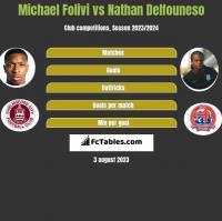 Michael Folivi vs Nathan Delfouneso h2h player stats
