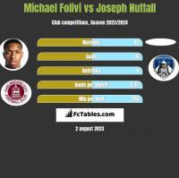 Michael Folivi vs Joseph Nuttall h2h player stats