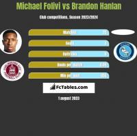 Michael Folivi vs Brandon Hanlan h2h player stats
