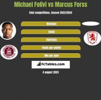 Michael Folivi vs Marcus Forss h2h player stats
