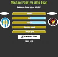 Michael Folivi vs Alfie Egan h2h player stats