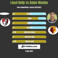 Lloyd Kelly vs Adam Masina h2h player stats