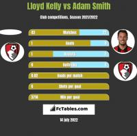Lloyd Kelly vs Adam Smith h2h player stats