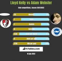 Lloyd Kelly vs Adam Webster h2h player stats