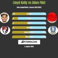 Lloyd Kelly vs Aden Flint h2h player stats