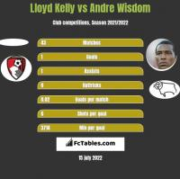 Lloyd Kelly vs Andre Wisdom h2h player stats