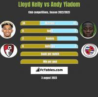 Lloyd Kelly vs Andy Yiadom h2h player stats