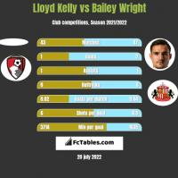 Lloyd Kelly vs Bailey Wright h2h player stats
