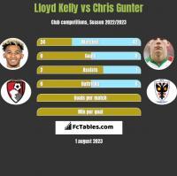 Lloyd Kelly vs Chris Gunter h2h player stats