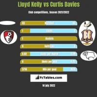 Lloyd Kelly vs Curtis Davies h2h player stats