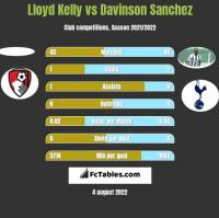 Lloyd Kelly vs Davinson Sanchez h2h player stats